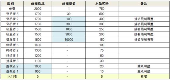 竞技场级别制及声音点数按名誉档v级别-新增入门者级别,征服者以上的翼虎尊贵型锁车没级别图片